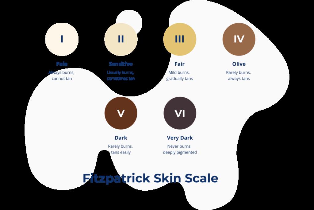 Fitzpatrick skin scale