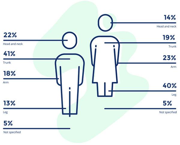 Houdkanker verschil tussen mannen en vrouwen